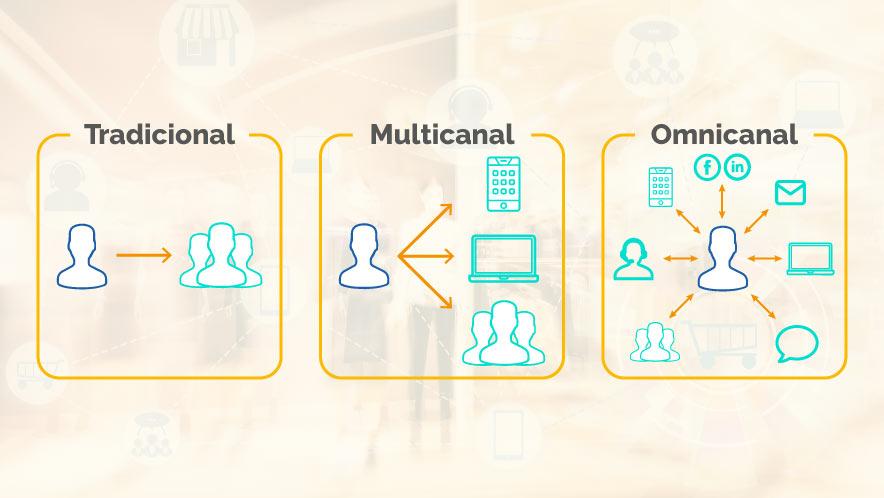 Modelo de Interacción Comercial
